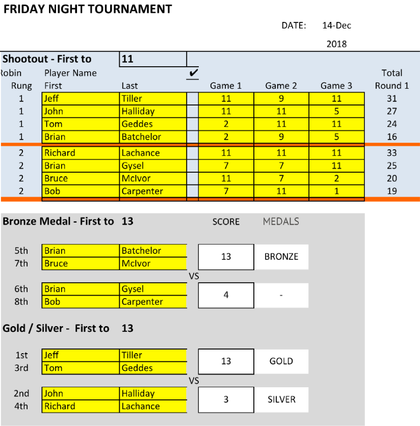 181214 tournament results
